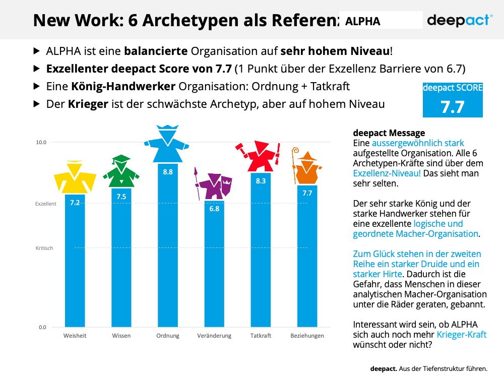 deepact New Work Muster Report