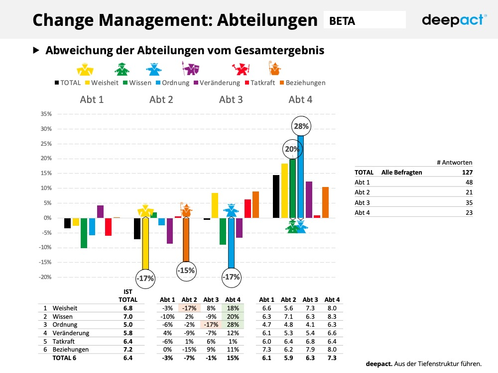 deepact Change Management Muster Report