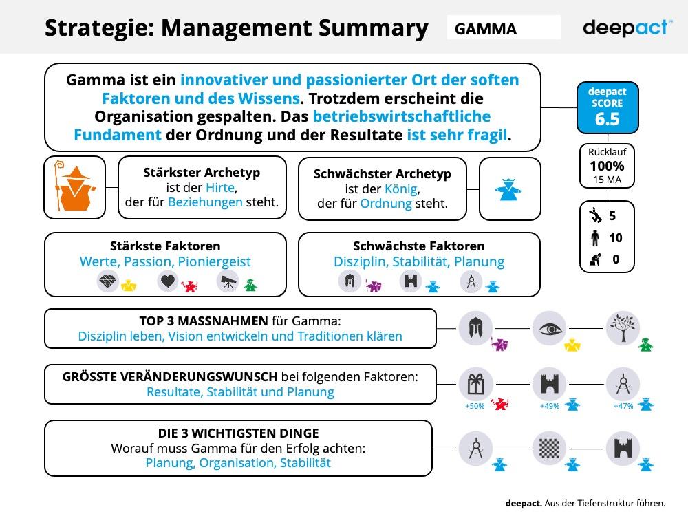 deepact Strategie Muster Report